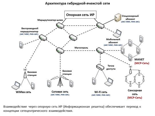 Архитектура сетей