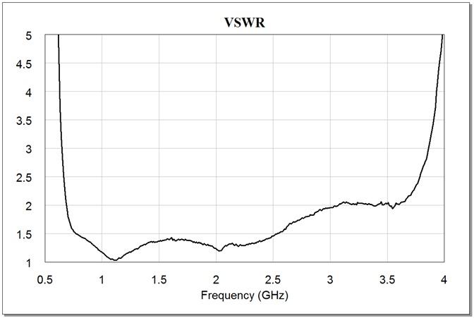 PicoR BF1 VSWR